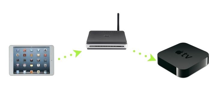 iPad to Apple TV via Wireless