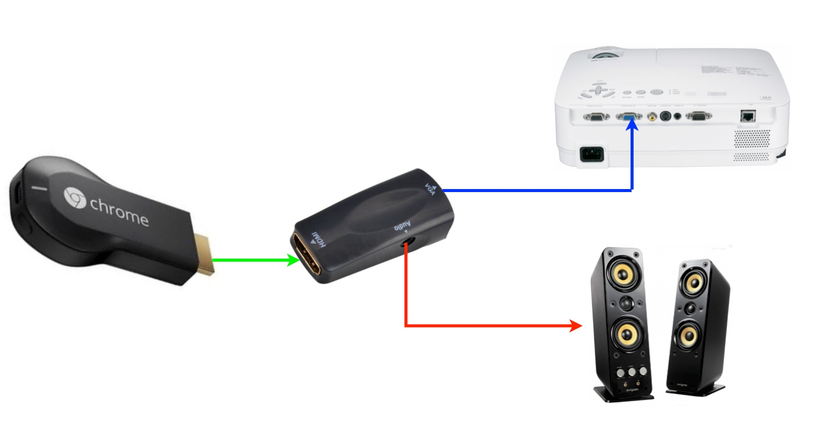 Connecting Chromecast to VGA Projector or Screen