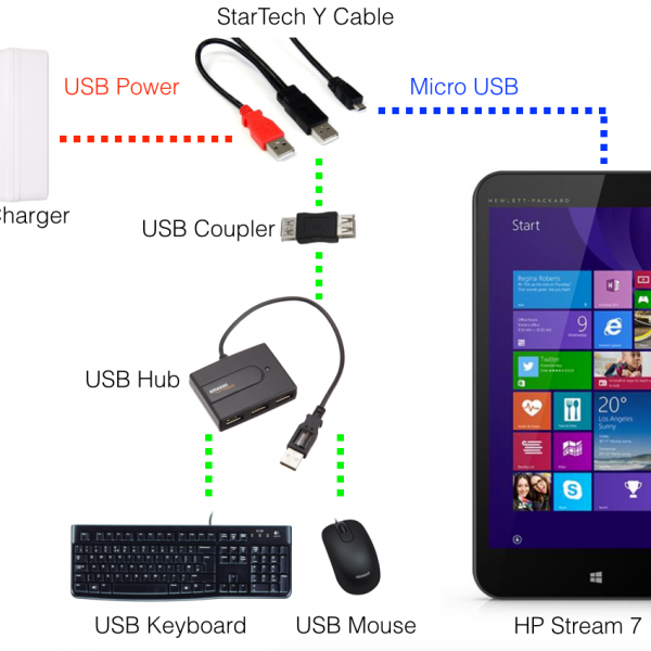 Charge HP Stream 7 Whilst Using USB Peripherals